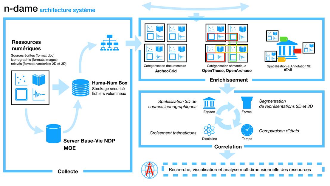 Architecture système de la plateforme de contralisation n-dame